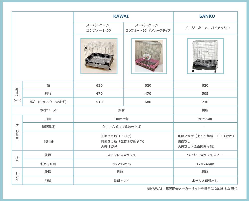 カワイ コンフォート60とコンフォート60ハイルーフタイプと三晃商会イージーホームハイメッシュの仕様比較表