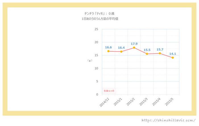 チンチラのティモ(0歳)の1日あたりのうんち量のグラフ 1ヶ月ごとの平均値