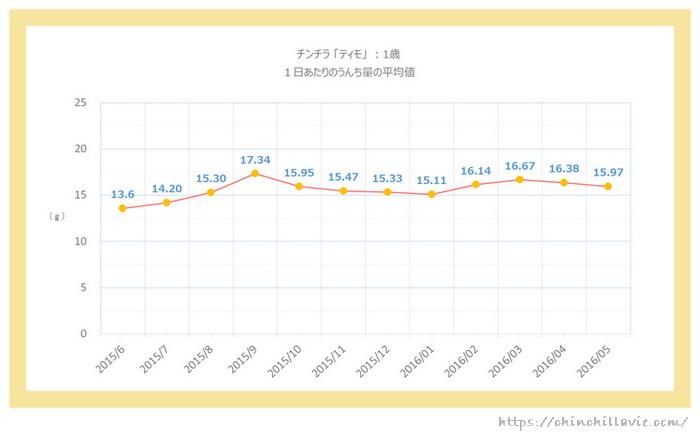 チンチラのティモ(1歳)の1日あたりのうんち量のグラフ 1ヶ月ごとの平均値