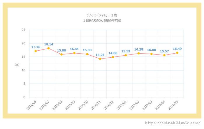 チンチラのティモ(2歳)の1日あたりのうんち量のグラフ 1ヶ月ごとの平均値