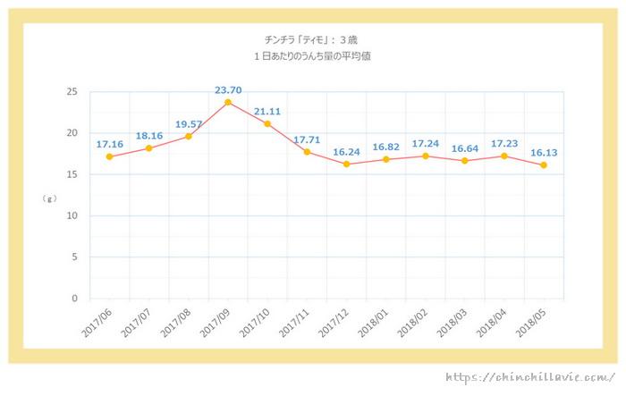 チンチラのティモ(3歳)の1日あたりのうんち量のグラフ 1ヶ月ごとの平均値