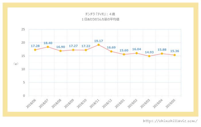 チンチラのティモ(4歳)の1日あたりのうんち量のグラフ 1ヶ月ごとの平均値