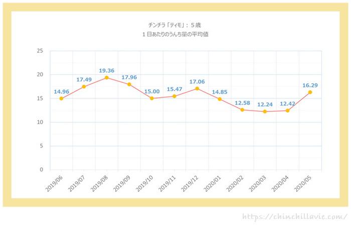 チンチラのティモ(5歳)の1日あたりのうんち量のグラフ 1ヶ月ごとの平均値