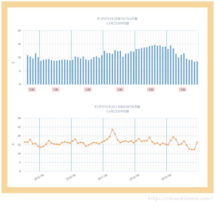 チンチラ「ティモ」の1日あたりのうんち量の平均値と1日に食べたペレット量の平均値の比較