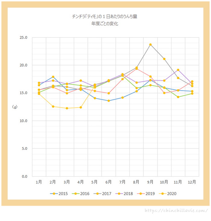 チンチラ「ティモ」の1日あたりのうんち量の平均値 年度ごとの比較