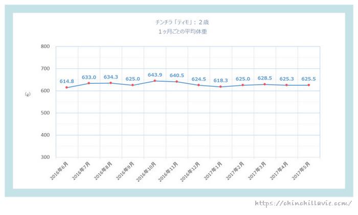 チンチラ「ティモ」の体重の変化のグラフ 2歳
