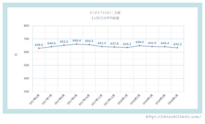 チンチラ「ティモ」の体重の変化のグラフ 3歳