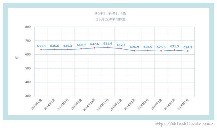 チンチラ「ティモ」の体重の変化のグラフ 4歳