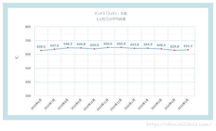 チンチラ「ティモ」の体重の変化のグラフ 5歳