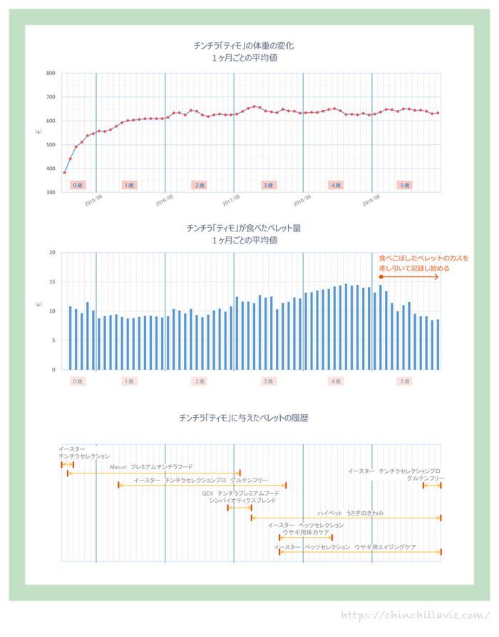 チンチラのティモの体重の推移とティモに与えたペレット量とペレット内容の関係