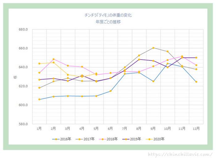 成長期を過ぎてからの年間の体重の推移の比較グラフ