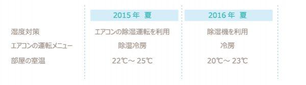 チンチラのティモの夏対策 2015年と2016年のエアコン設定