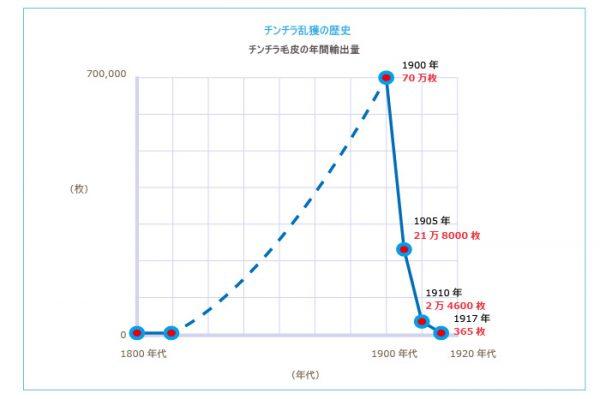 チンチラ乱獲の歴史 チンチラ毛皮の年間輸出量を示すグラフイメージ