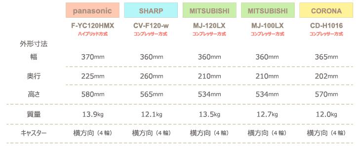 チンチラのための湿度対策 2016年発売除湿機比較 panasonic F-YC120HMXとSHARP CV-F120-w、三菱電機 MJ-120LX、MJ-100LX、コロナ CD-H1016の計4社5機種 本体の外形寸法と質量、キャスターの比較