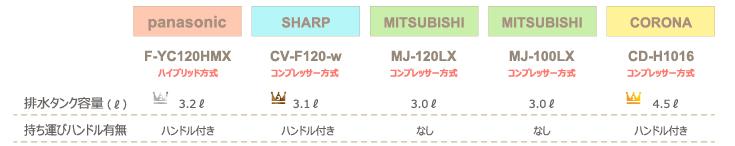 チンチラのための湿度対策 2016年発売除湿機比較 panasonic F-YC120HMXとSHARP CV-F120-w、三菱電機 MJ-120LX、MJ-100LX、コロナ CD-H1016の計4社5機種 排水タンク容量 持ち運びやすさの検証