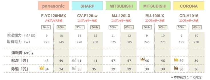 チンチラのための湿度対策 2016年発売除湿機比較 panasonic F-YC120HMXとSHARP CV-F120-w、三菱電機 MJ-120LX、MJ-100LX、コロナ CD-H1016の計4社5機種 運転音の比較表
