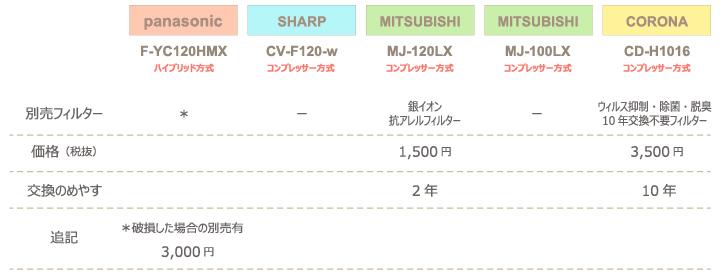 チンチラのための湿度対策 2016年発売除湿機比較 panasonic F-YC120HMXとSHARP CV-F120-w、三菱電機 MJ-120LX、MJ-100LX、コロナ CD-H1016の計4社5機種 別売り品についての比較