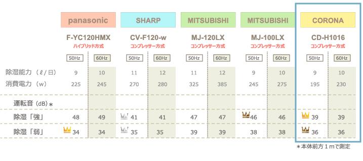チンチラのための湿度対策 2016年発売除湿機比較 panasonic F-YC120HMXとSHARP CV-F120-w、三菱電機 MJ-120LX、MJ-100LX、コロナ CD-H1016の計4社5機種 運転音の比較