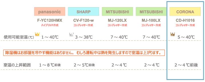 チンチラのための湿度対策 2016年発売除湿機比較 panasonic F-YC120HMXとSHARP CV-F120-w、三菱電機 MJ-120LX、MJ-100LX、コロナ CD-H1016の計4社5機種 使用可能温度と予想される室温上昇の比較