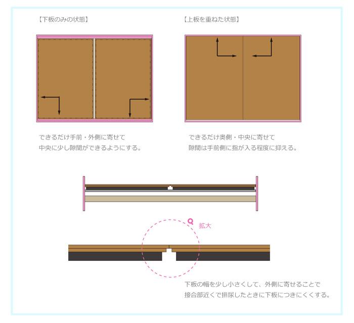 チンチラのティモの手作りの床板を使用する際のポイントと土台となる下板を長持ちさせるための工夫