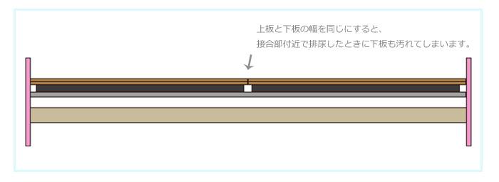 チンチラケージの手作り床板 上板と下板の幅を同じにするデメリット