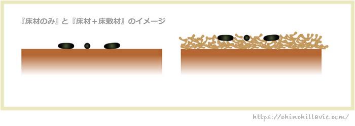 チンチラのケージ床環境を床材のみにした場合と、床材+床敷材にした場合のイメージ