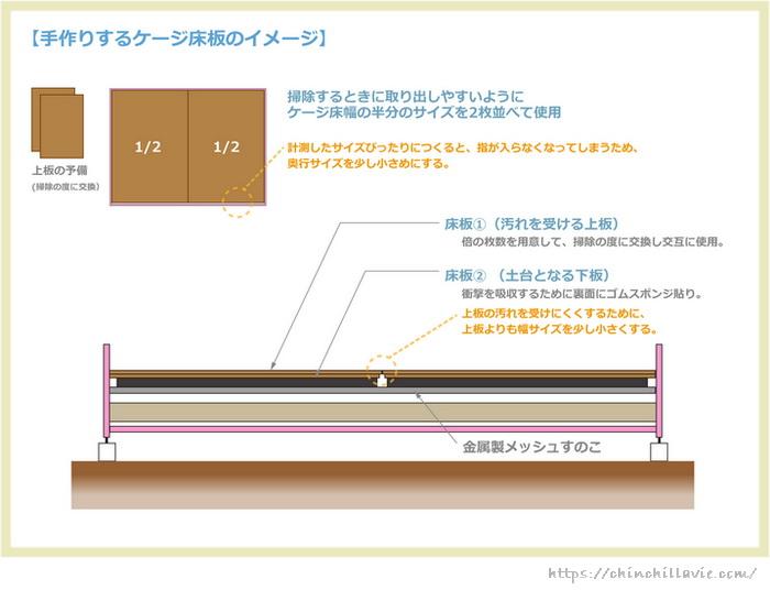 チンチラにとって理想的なケージ床環境をつくるために手作りする床板のイメージ