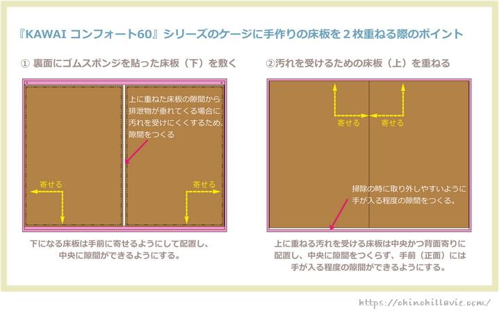 「KAWAI コンフォート60」シリーズのケージの金網メッシュすのこの上に乗せる手作りの床板づくり 2枚重ねする床板は上下でサイズを変えるのがおすすめ