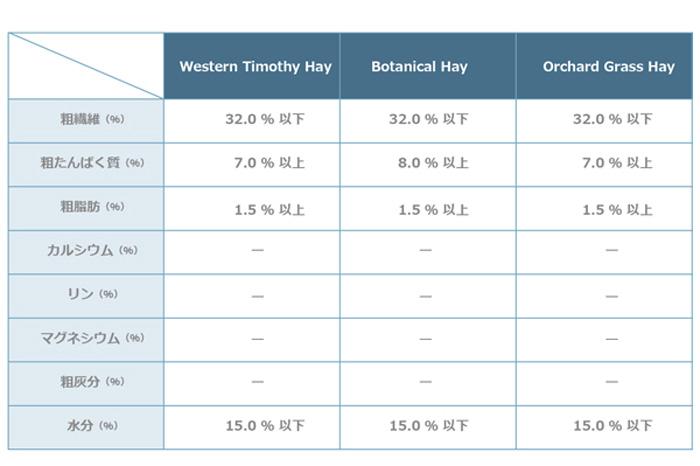 牧草販売メーカーの成分表の比較