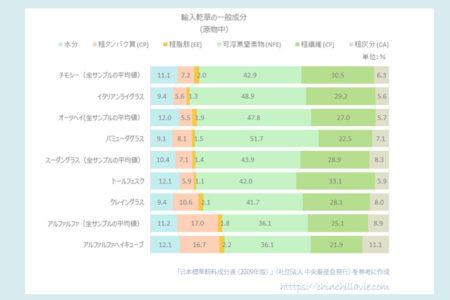 輸入牧草(品質別)と国産牧草(生育ステージ別)の一般成分のまとめ  [ 日本標準飼料成分表 (2009年版) / 『乾草』より ]