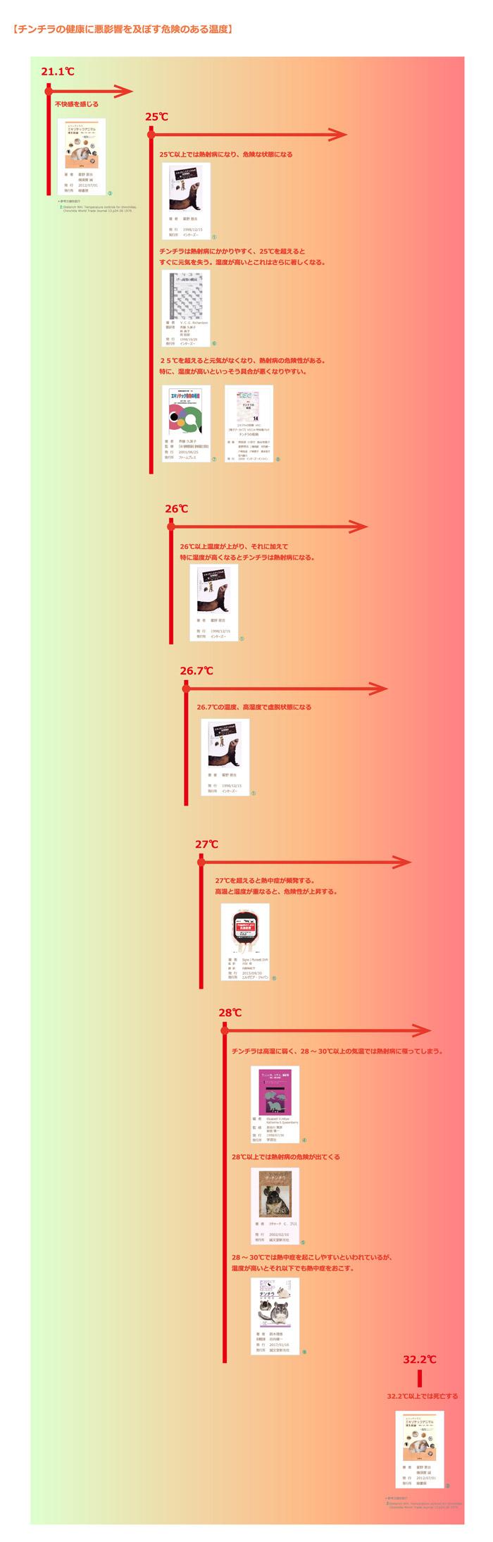 チンチラの健康に悪影響を及ぼす(熱射病・熱中症)危険性のある温度 飼育書や獣医学書に書かれている分布イメージ