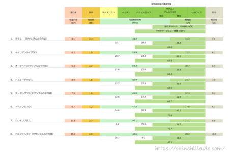 輸入牧草の繊維性成分と栄養成分(乾物中) 「糖・デンプン+ペクチン」「ヘミセルロース」「リグニン+セルロース」「粗灰分」「粗脂肪」「粗蛋白質」 (日本標準飼料成分表 2009年版より)