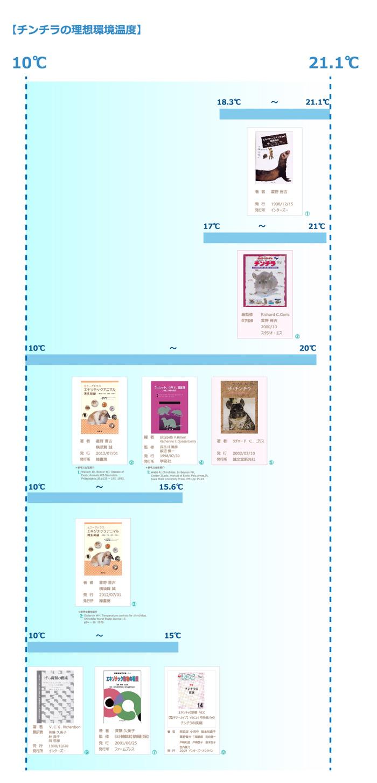 チンチラにとって理想的な環境温度 飼育書と獣医学書に書かれている分布イメージ
