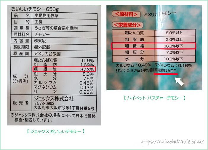 「GEX おいしいチモシー」と「ハイペット パスチャーチモシー」のパッケージに記載されている成分表示