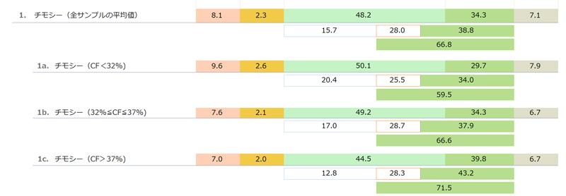 輸入乾草(チモシー Timothy Hay)の一般成分と酸性デタージェント繊維(ADF)と中性デタージェント繊維(NDF) 「日本標準飼料成分表 2009年版」より