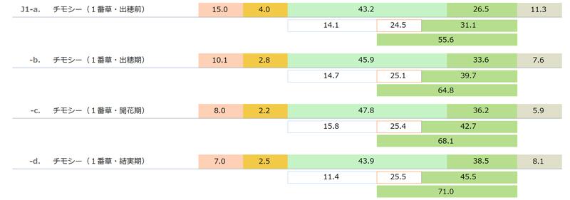 国産乾草(チモシー 1番草 Timothy Cut 1)の一般成分と酸性デタージェント繊維(ADF)と中性デタージェント繊維(NDF) 「日本標準飼料成分表 2009年版」より