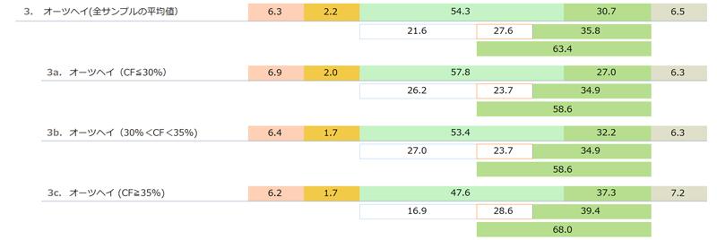 輸入乾草(オーツヘイ Oats hay)の一般成分と酸性デタージェント繊維(ADF)と中性デタージェント繊維(NDF) 「日本標準飼料成分表 2009年版」より