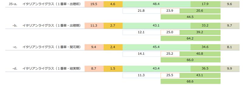 国産乾草(イタリアンライグラス 1番草 Italian ryegrass cut1)の一般成分と酸性デタージェント繊維(ADF)と中性デタージェント繊維(NDF) 「日本標準飼料成分表 2009年版」より