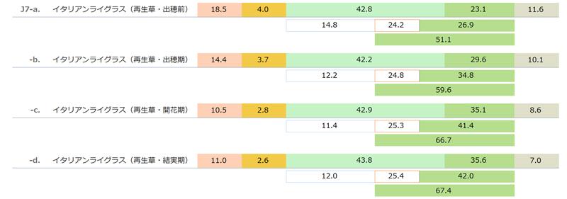 国産乾草(イタリアンライグラス 再生草 Italian ryegrass regrowth)の一般成分と酸性デタージェント繊維(ADF)と中性デタージェント繊維(NDF) 「日本標準飼料成分表 2009年版」より