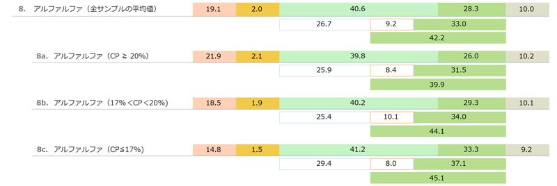 輸入乾草(アルファルファ Alfalfa hay)の一般成分と酸性デタージェント繊維(ADF)と中性デタージェント繊維(NDF) 「日本標準飼料成分表 2009年版」より