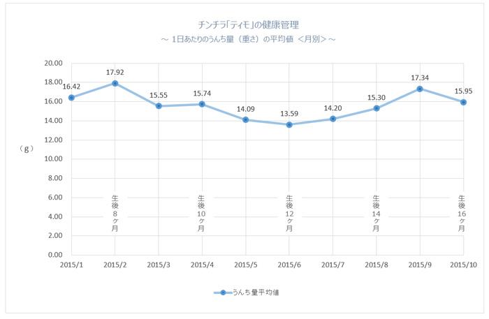 チンチラのティモの健康管理 1日あたりのうんち量の平均グラフ 月別