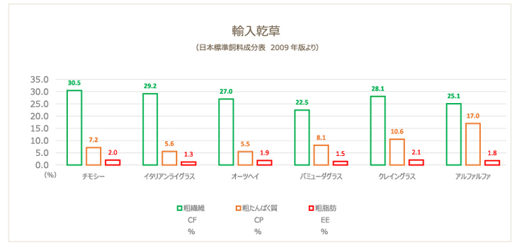 輸入乾草6種類 チモシー イタリアンライグラス オーツヘイ バミューダグラス クレイングラス アルファルファの粗繊維と粗たんぱく質と粗脂肪を棒グラフにしたもの 日本標準飼料成分表2009年版を参考に作成