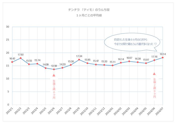 チンチラ「ティモ」の1日あたりのうんち量の平均値のグラフ 生後6ヶ月から生後2歳1ヶ月まで