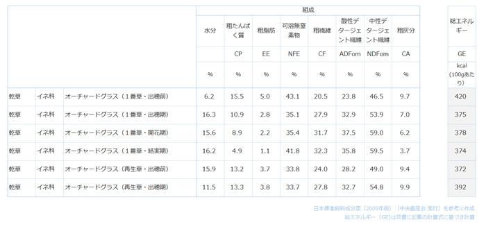 日本標準飼料成分表(2009年版)に記載されているオーチャードグラス(乾草)の成分表