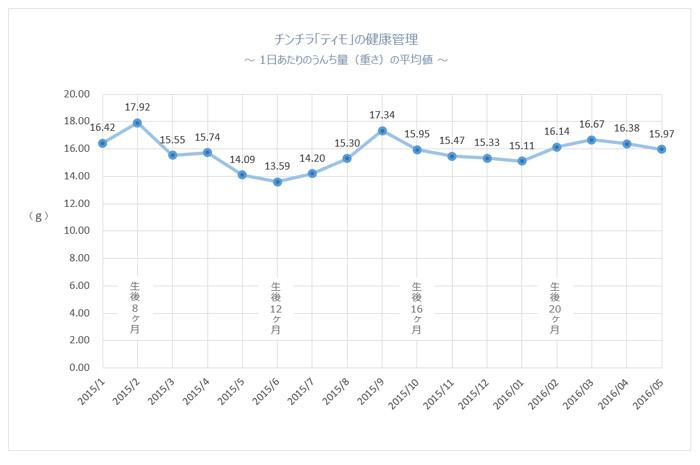 チンチラのティモの1日あたりのうんち量の平均値のグラフ 生後1歳11ヶ月まで