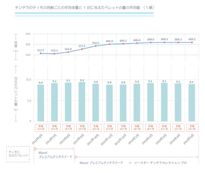 チンチラのティモの月齢ごとの平均体重と一日に与えたペレット量の平均値の関連を調べる グラフ 1歳