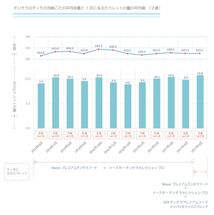 チンチラのティモの月齢ごとの平均体重と、一日に与えたペレット量の平均値のグラフ 2歳