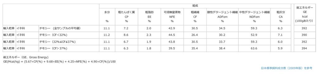 チモシー(輸入乾草)の一般成分組成 日本標準飼料成分表(2009年)を参考に作成