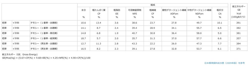 チモシー(乾草)の一般成分組成 日本標準飼料成分表(2009年)を参考に作成
