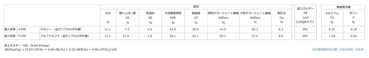日本標準飼料成分表2009年より 輸入乾草のチモシーとアルファルファの栄養成分の比較